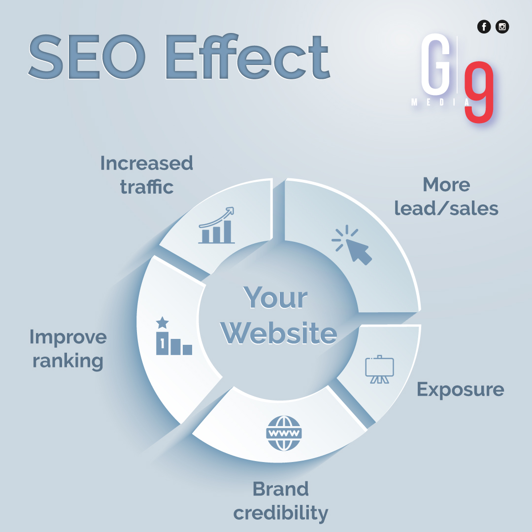 How Local SEO in Guelph helps you